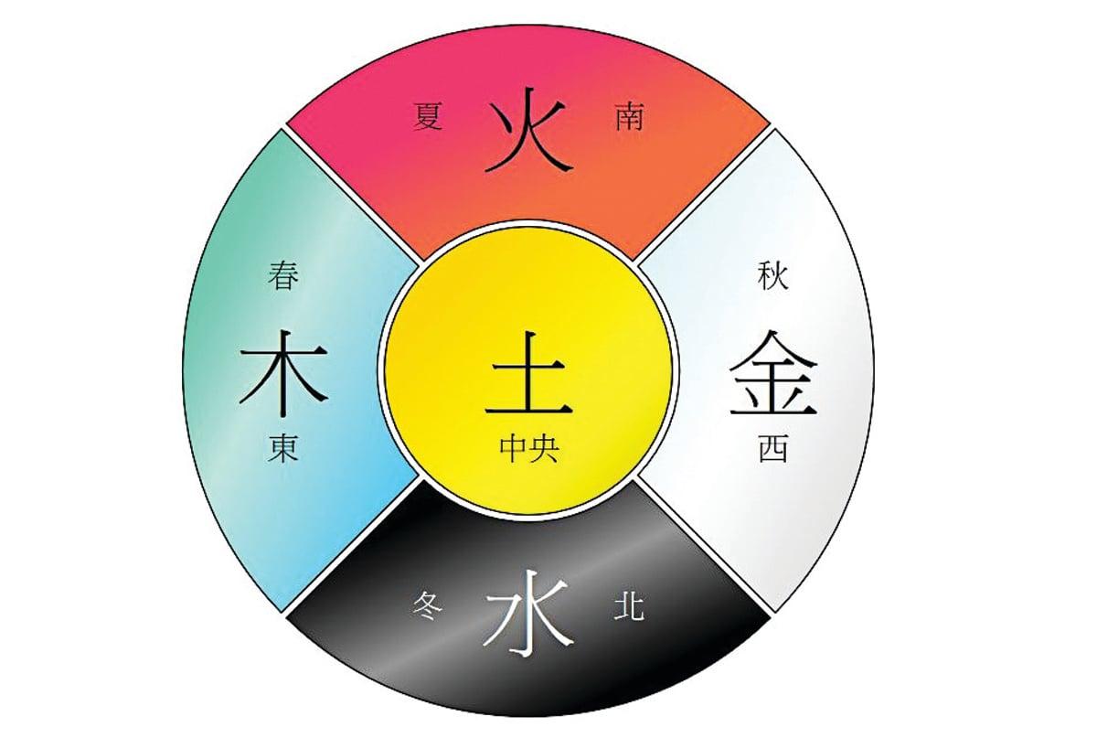 中國的五行對應。 (Wikimedia Commons)