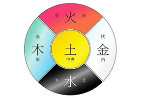 中華傳統顏色中的智慧