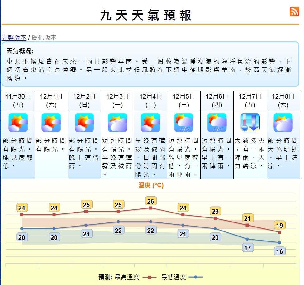 香港天文台預測下周五開始轉涼,周六氣溫最低。(香港天文台網頁截圖)