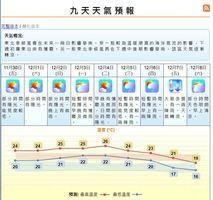 天文台預測下周六跌至16度 入秋後最低溫
