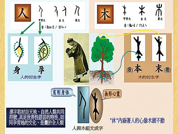 中國五千年文明精華,都在正體中文字裏。圖為中國文字的內涵示意。(新紀元資料室)
