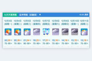 季候風補充下周初抵港 氣溫或降至十三度