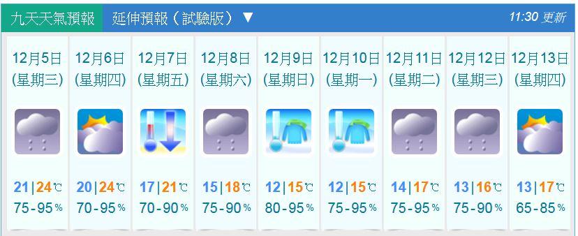 香港天文台預告下周日及周一「寒冷」,氣溫低至12度。(香港天文台網頁截圖)