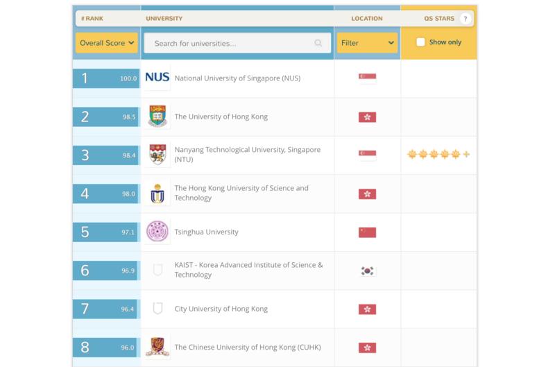 英國QS公布亞洲大學排名 本港4校進入前十名