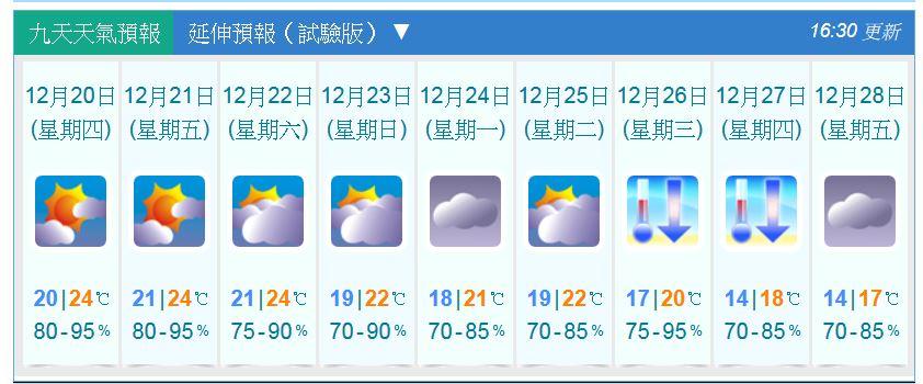 天文台預測迎接溫暖聖誕後 氣溫跌至14度