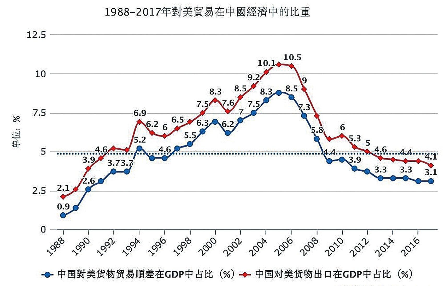 1988~2017年對美貿易在中國經濟中的比重(大紀元製表:數據分析基於中共和美國官方數據)