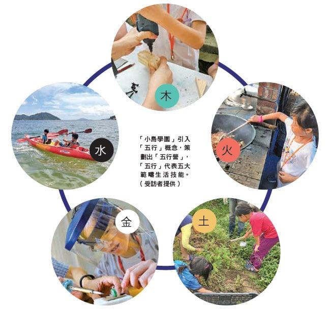 「小島學園」引入「五行」概念,策劃出「五行營」,「五行」代表五大範疇生活技能。(受訪者提供/設計圖片)
