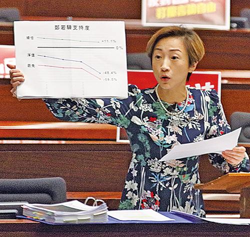 公民黨陳淑莊認為鄭若驊多次迴避問題。(蔡雯文/大紀元)