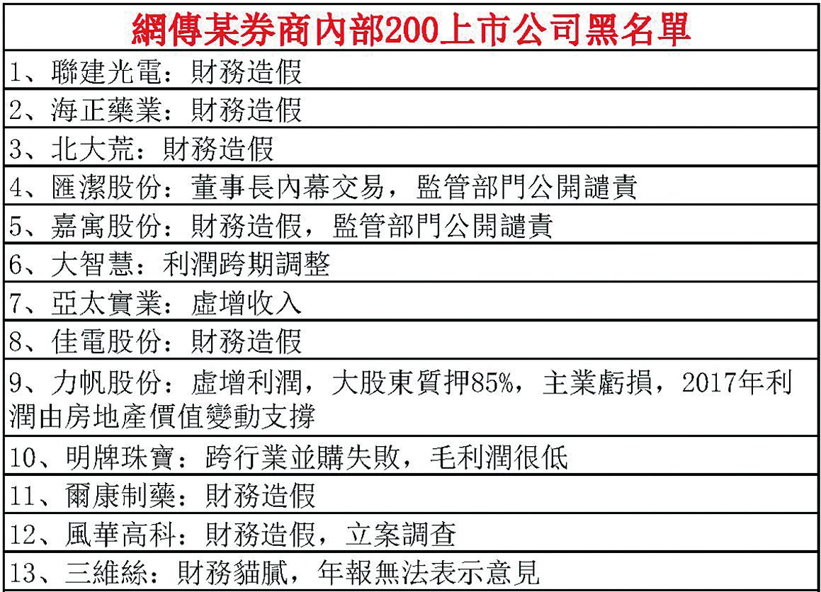 網傳券商一部份200家上市公司黑名單。(大紀元製表)