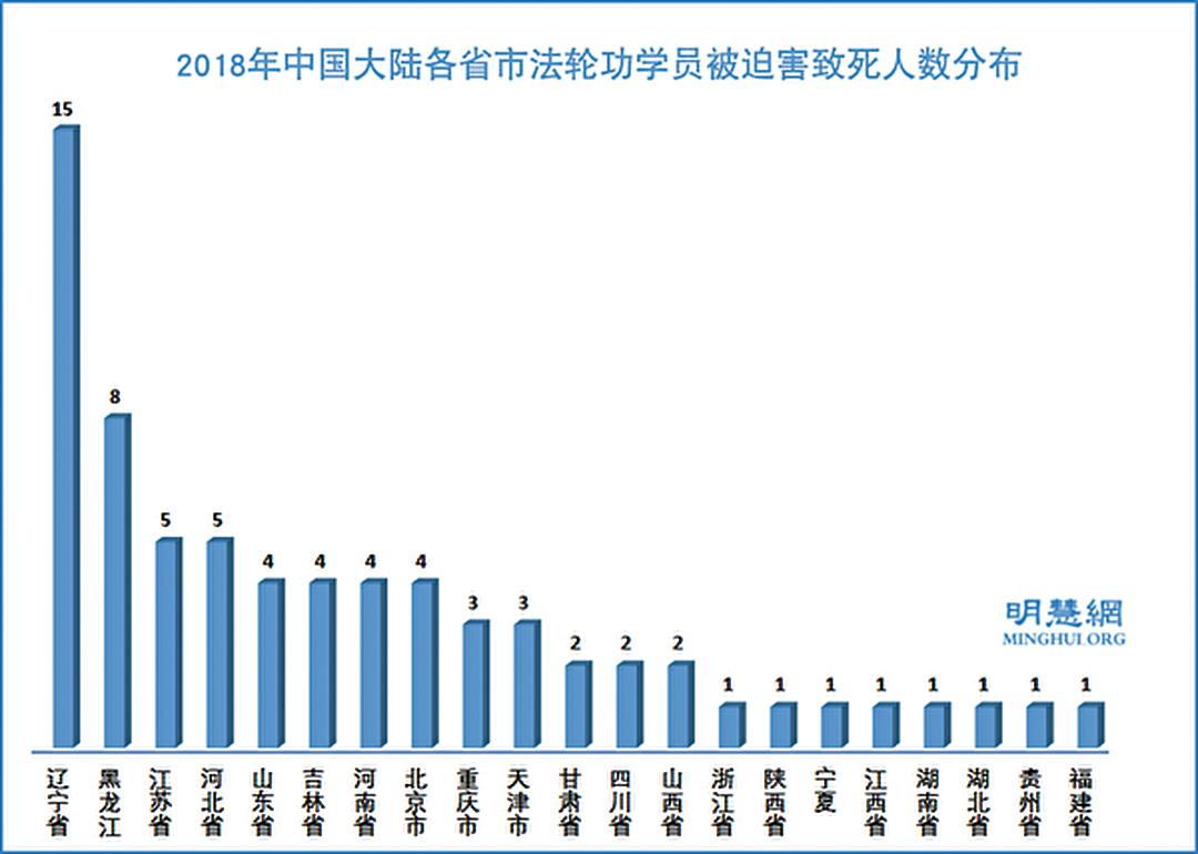 2018年中國大陸各省市法輪功學員被迫害致死人數分佈示意圖。(明慧網)