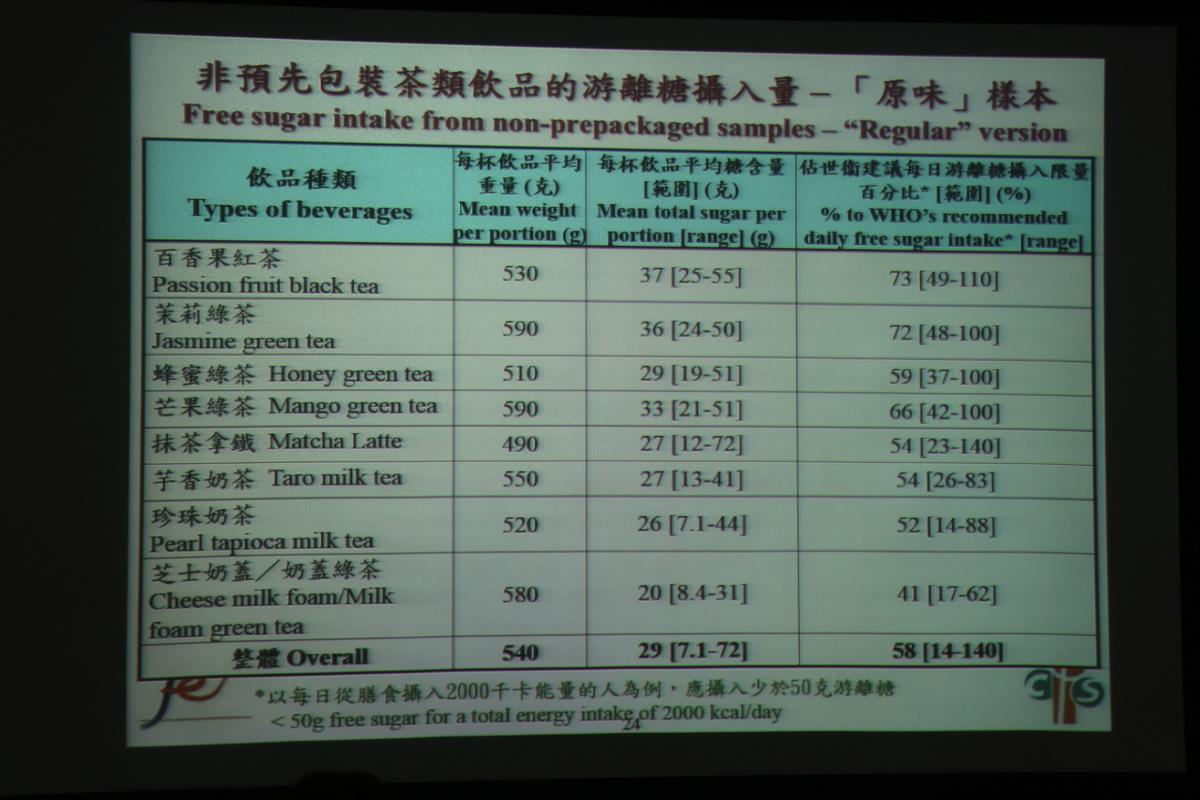 非預先包裝茶類飲品的游離糖攝入量(江夏/大紀元)