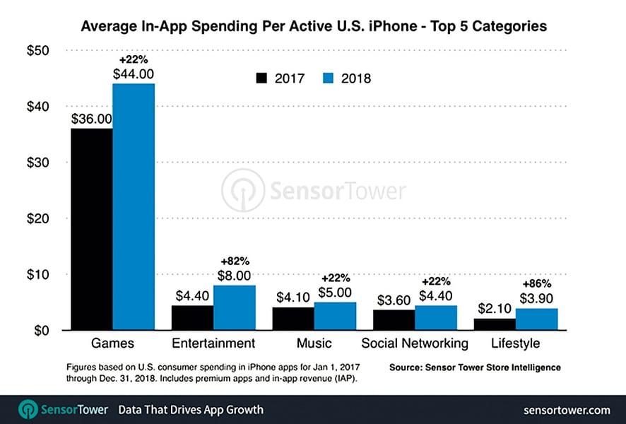 2018年美國平均每部iPhone  花79美元買App 遊戲比例最高