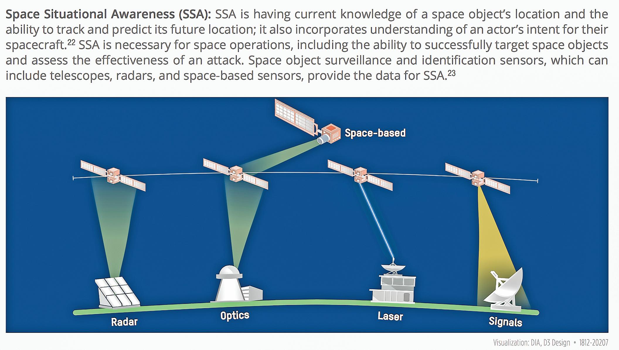 美國國防情報機構發表「對太空安全的挑戰」報告。(報告截圖)