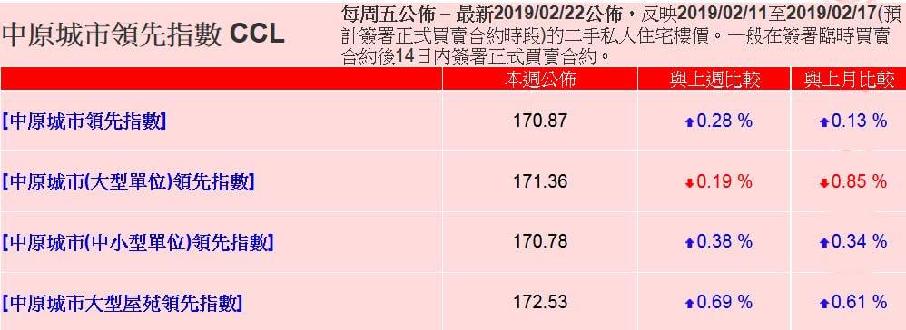 中原城市領先指數CCL最新報170.87,大型屋苑指數同中小型單位指數同樣連升兩周。(中原數據網頁截圖)