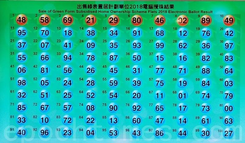 首十個號碼依次序為48、58、69、21、29、80、46、02、89、49。(宋碧龍/大紀元)