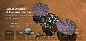 NASA發布火星每日天氣報告