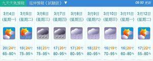 周三驚蟄氣溫降 下周日低至16度