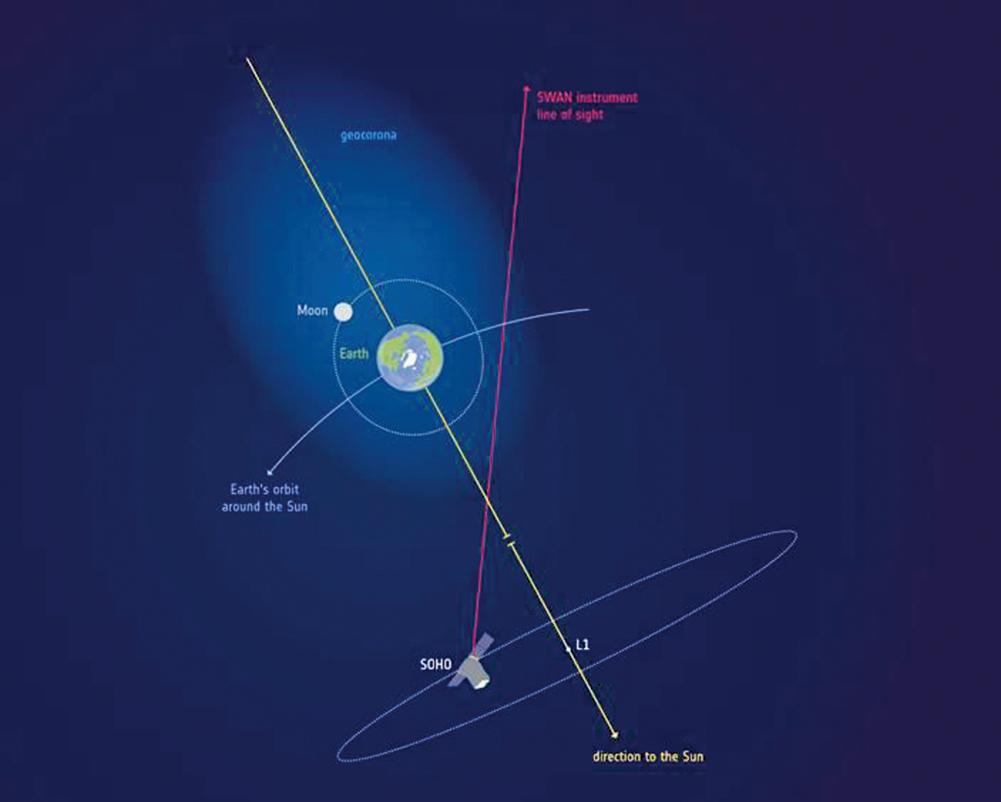 新的研究發現,地球大氣層範圍一直延展到地月距離兩倍的地方,原來月亮一直都在地球的大氣層內運轉。如此看來,載人飛船至今還沒有飛出地球的大氣層。(ESA)