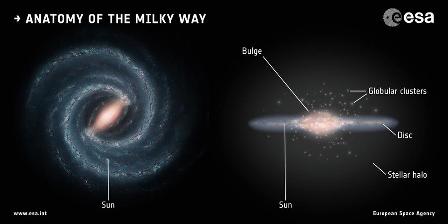 涵蓋看不見的暗物質 科學家算出銀河系總質量