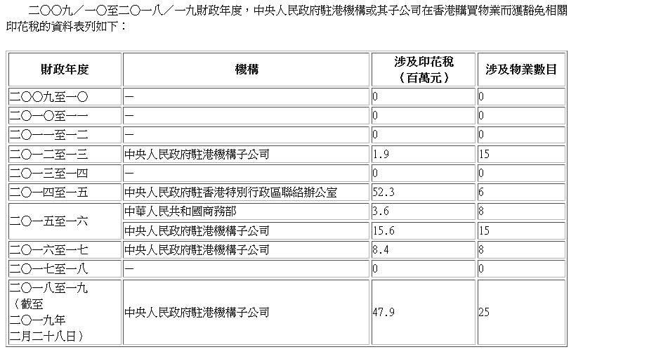 中央駐港機構過去十年,已購入77個物業,共省下印花稅1.3億元。(香港政府提供數據表)(香港政府提供數據表)