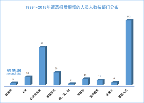 圖13:1999~2018年遭惡報後醒悟的人員人數按部門分佈