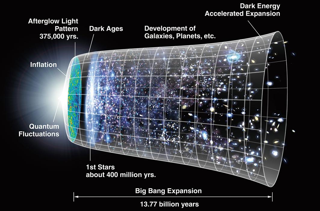 現有的宇宙大爆炸理論示意圖。(維基百科)