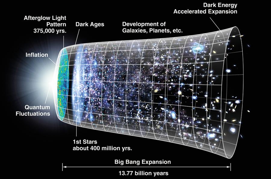 大爆炸之前宇宙是什麼樣子?
