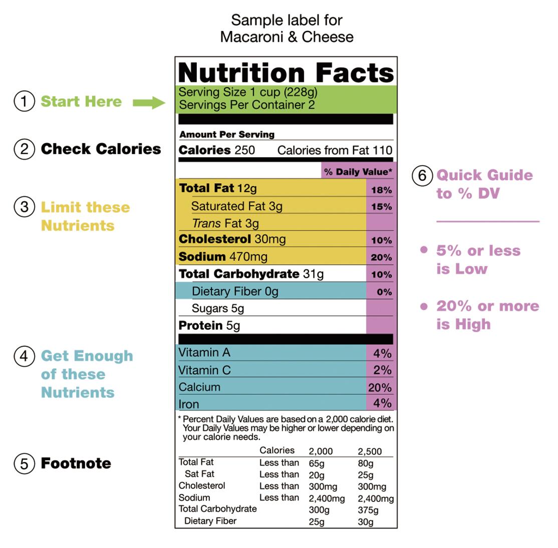 知道如何閱讀營養標籤可以幫助人們獲得所需的營養含量知識。(wikipedia.org)