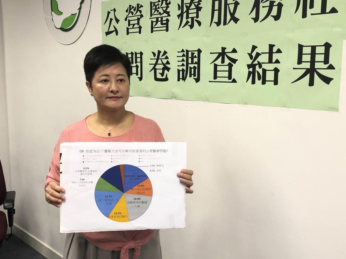 黃碧雲表示,本港公營醫院的輪候時間甚長,建議醫管局參考其它國家,制訂輪候時間承諾,逐步減少病人輪候時間。(民主黨提供)