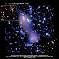 研究發現星系團之間由「輻射帶」連接