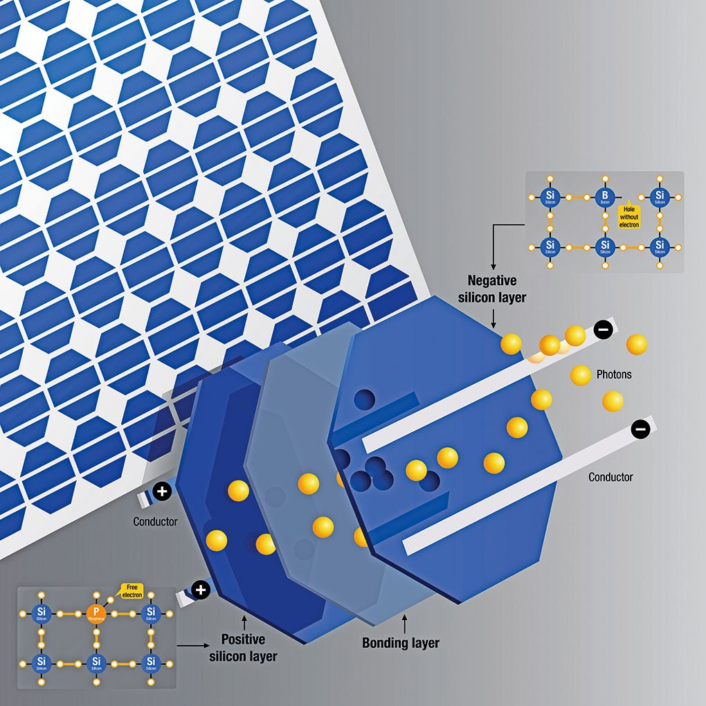 矽基太陽能電池原理示意圖。(Shutter Stock)