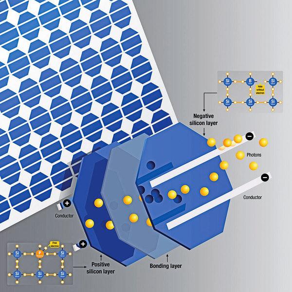 一個光子換兩個電子 太陽能電池效能大提升