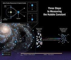 新哈勃常數出爐 科學家懷疑現有宇宙模型