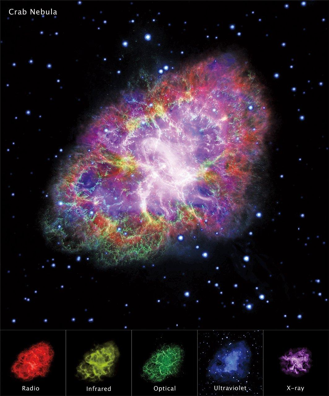 在不同光波段所觀測到的蟹狀星雲合成圖。在其深處藏著恆星爆炸後剩下的內核——一顆高速旋轉的中子星。(維基百科)