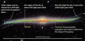 銀河系最新3D全景圖:兩端扭曲 厚度不一