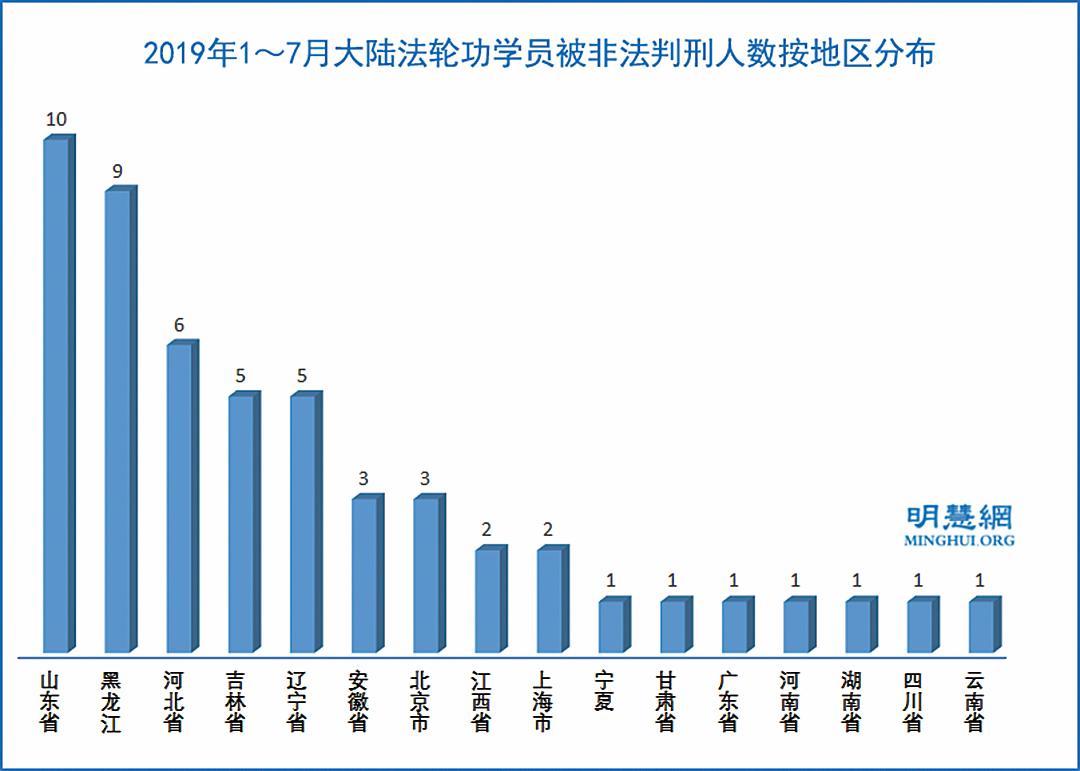 2019 年1-7 月,大陸法輪功學員被非法判刑的人數按地區分佈圖。( 明慧網)