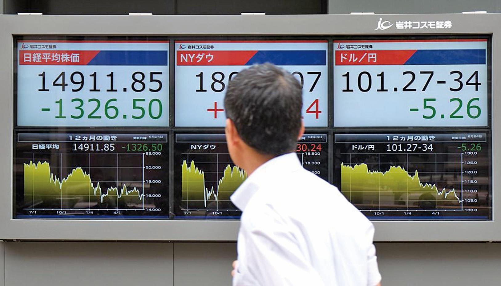 英國脫歐公投結果重創日本股票市場,6月24日的東京股票市場日經指數一度暴跌超過1,300點,創下16年以來的跌幅新高。(Getty Images)