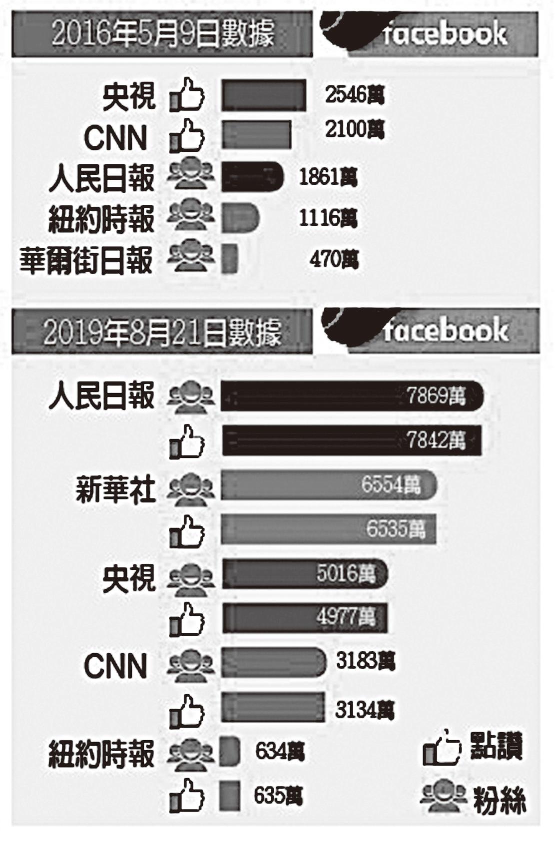 社交媒體臉書(Facebook)上,中共中央級黨媒帳號與美國知名媒體的點讚數和粉絲數演變對比。(大紀元製圖)