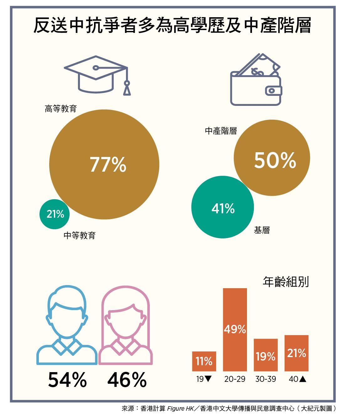 反送中抗爭者多半是高學歷及中產階層 ( 來源:香港計算 Figure HK,香港中文大學傳播與民意調查中心/大紀元製圖)