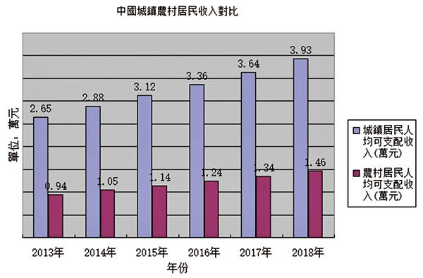 中國城鎮農村居民收入對比。(大紀元製圖,數據來源:中共統計局)