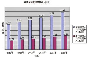 「三駕馬車」全瘸 中共企圖刺激消費拉經濟