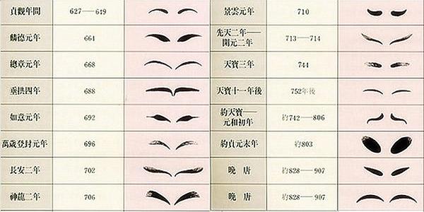 唐朝時期侍女的眉毛(網絡圖片)