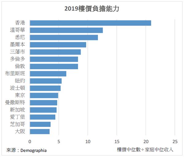 【談股論金】數據=真相:港青前路茫茫