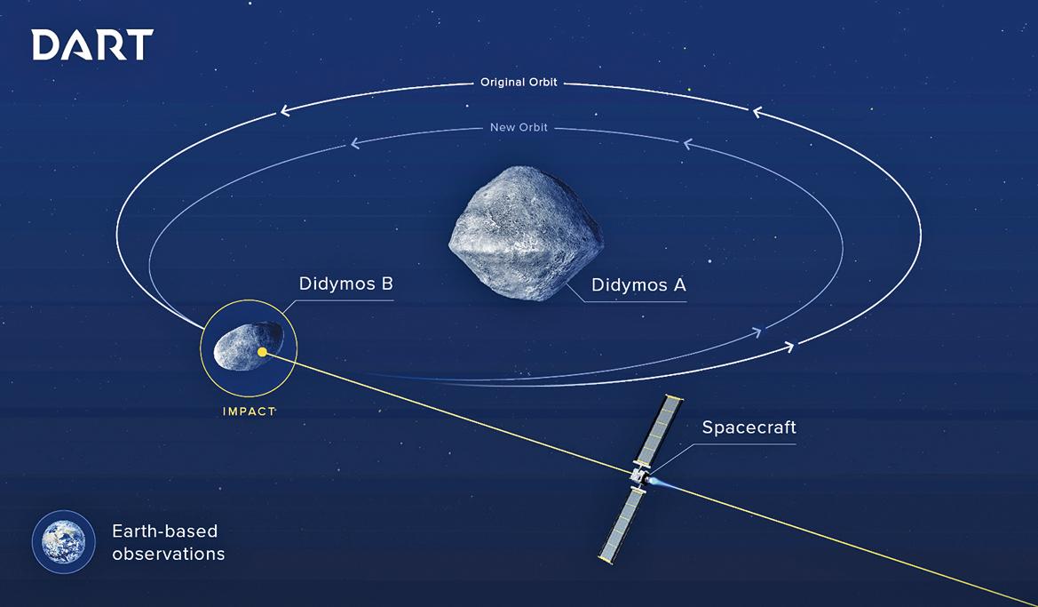 DART項目所瞄準的雙小行星系統(Didymos A和B)在被太空船撞擊後改變軌道的示意圖。(ESA)