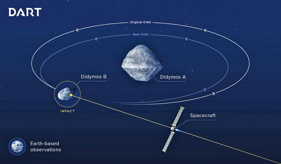 美歐將合作撞擊改道雙體小行星