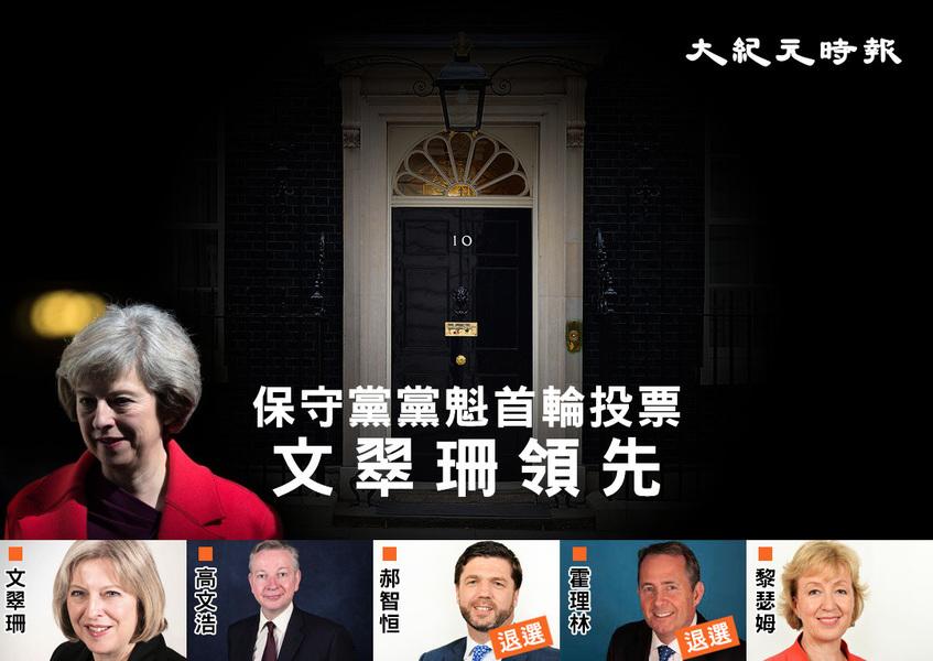英保守黨魁首輪投票 內政大臣高票領先