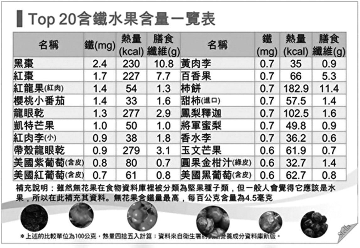 Top20含鐵水果含量一覽表,黑棗位居第一。(圖/Stella營養師)