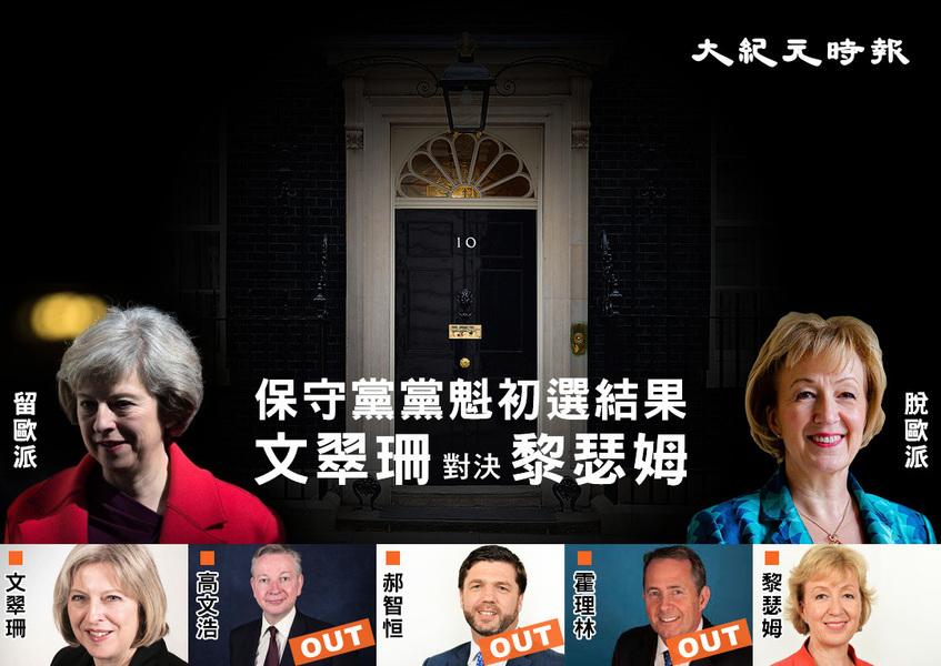 保守黨黨魁初選結果出爐 文翠珊黎瑟姆跑出