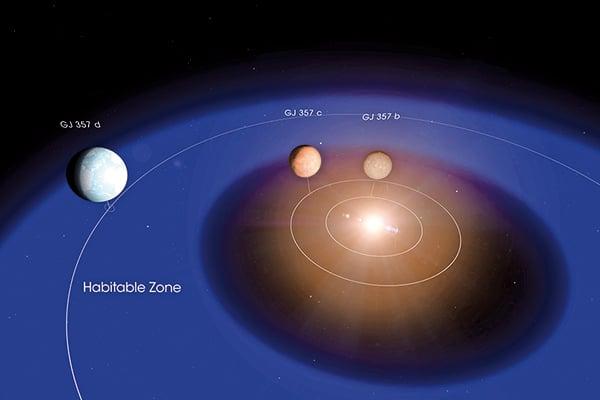 最新發現的超級地球繞其恆星運行軌道示意圖。(NASA)