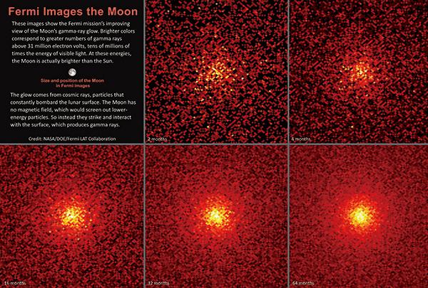 伽馬射線望遠鏡觀測顯示:月球其實比太陽更亮